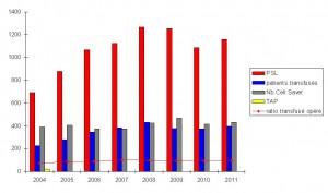 Bilan_des_pratiques_transfusionnelles_de_2004_a_2011_au_sein_d_un_etablissement_MCO_des_Pays_de_la_Loire